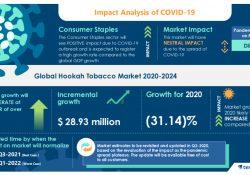 Le marché mondial du tabac à chicha 2020-2024: analyse du marché, moteurs, restrictions, opportunités et menaces - Technavio